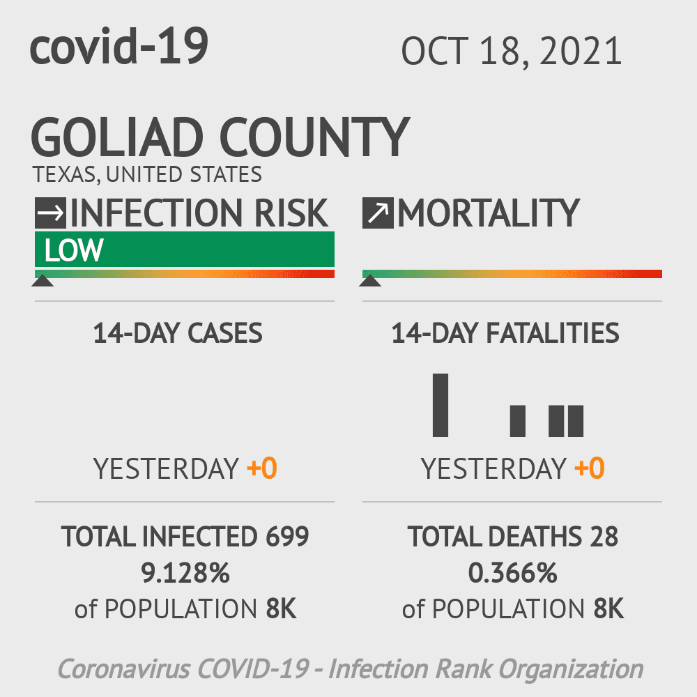 Goliad County Coronavirus Covid-19 Risk of Infection on October 28, 2020