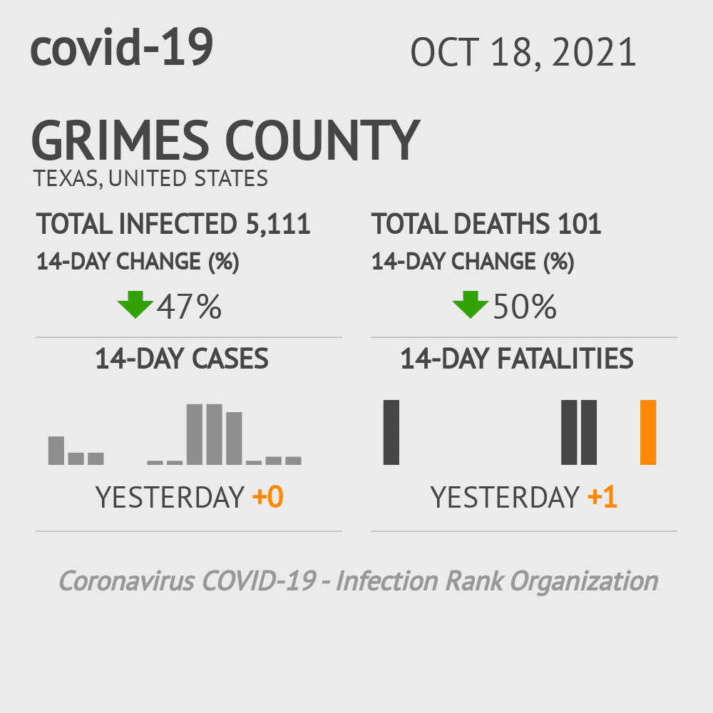 Grimes County Coronavirus Covid-19 Risk of Infection on March 04, 2021
