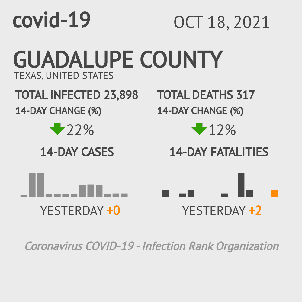 Guadalupe County Coronavirus Covid-19 Risk of Infection on October 28, 2020