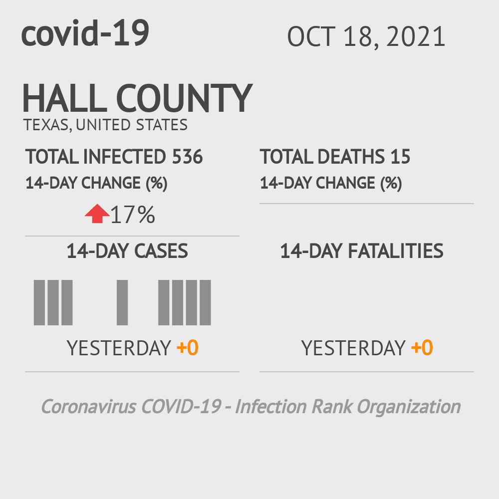 Hall County Coronavirus Covid-19 Risk of Infection on November 27, 2020