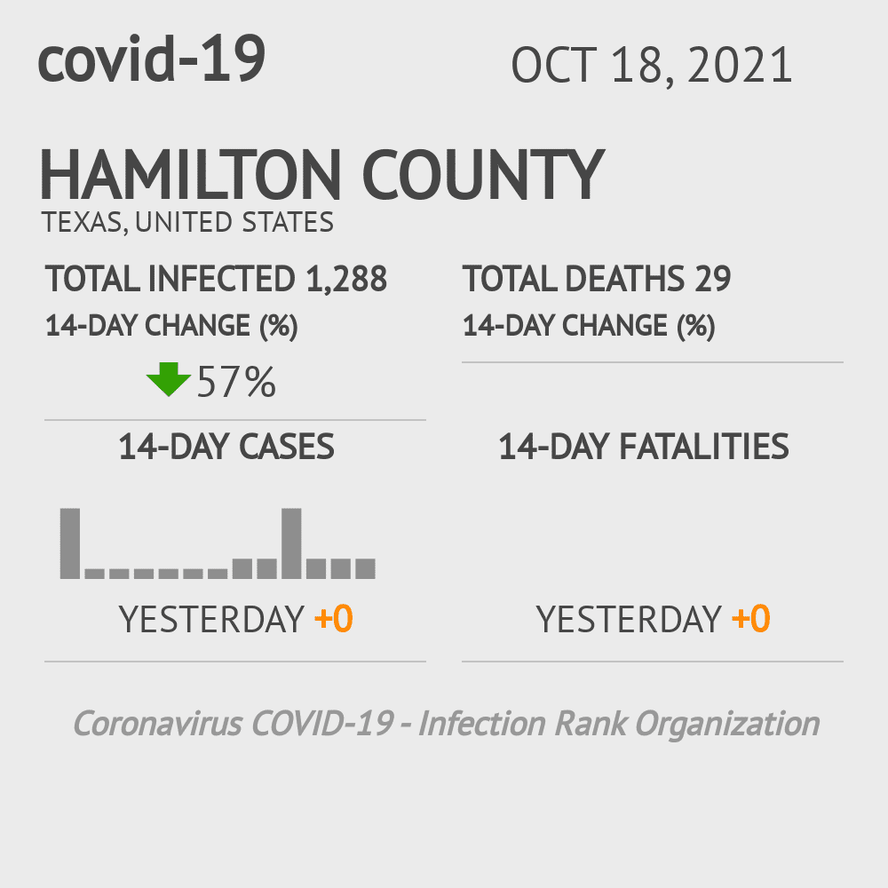 Hamilton County Coronavirus Covid-19 Risk of Infection on November 27, 2020