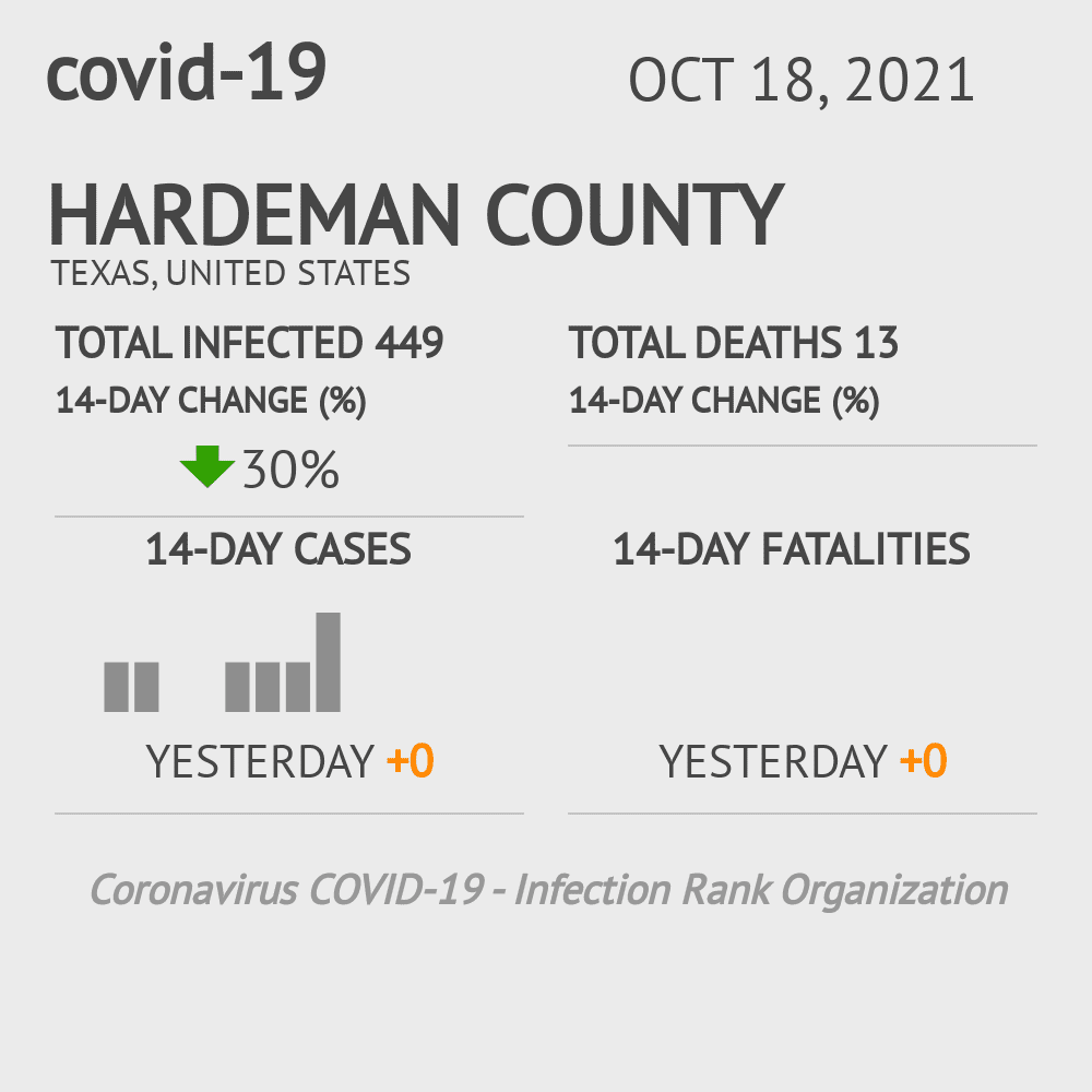 Hardeman County Coronavirus Covid-19 Risk of Infection on January 21, 2021