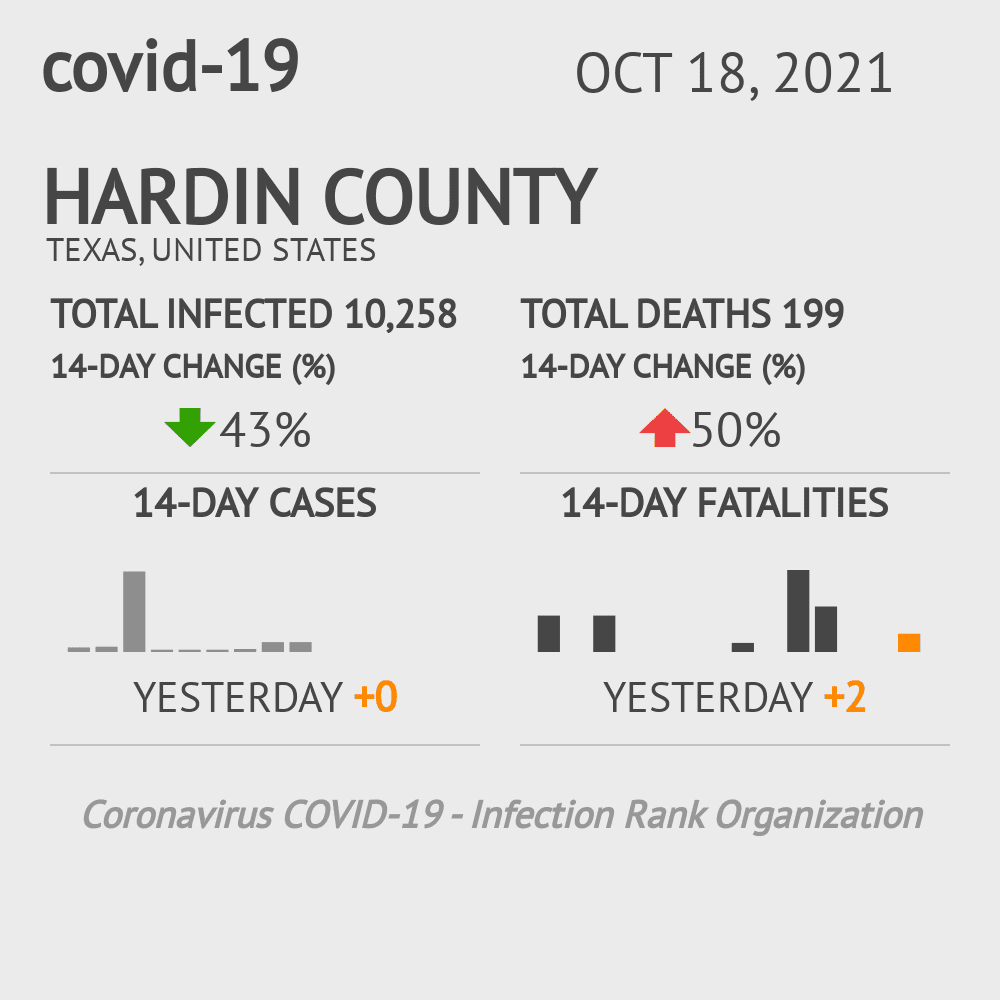 Hardin County Coronavirus Covid-19 Risk of Infection on October 29, 2020