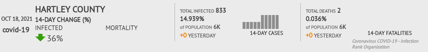 Hartley County Coronavirus Covid-19 Risk of Infection on February 28, 2021