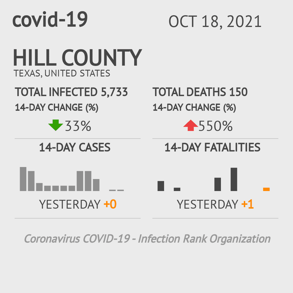 Hill County Coronavirus Covid-19 Risk of Infection on November 29, 2020