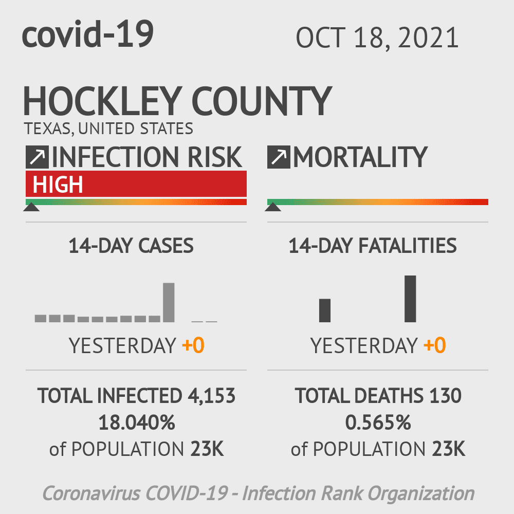 Hockley County Coronavirus Covid-19 Risk of Infection on October 27, 2020
