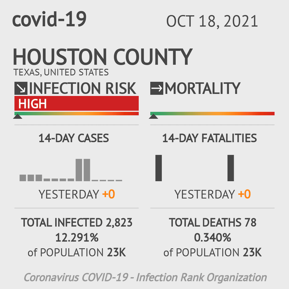 Houston County Coronavirus Covid-19 Risk of Infection on December 03, 2020
