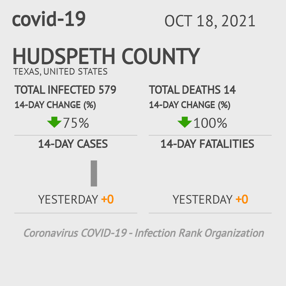 Hudspeth County Coronavirus Covid-19 Risk of Infection on January 14, 2021