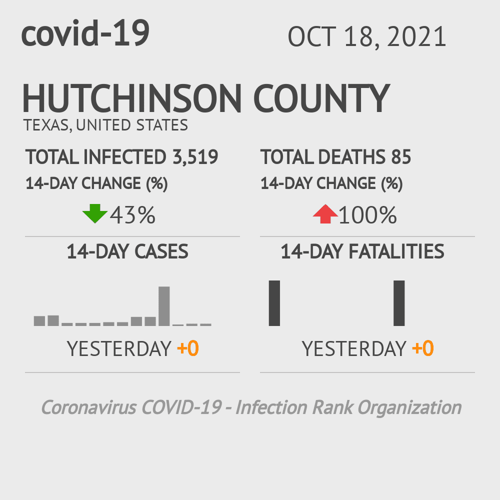 Hutchinson County Coronavirus Covid-19 Risk of Infection on October 16, 2020