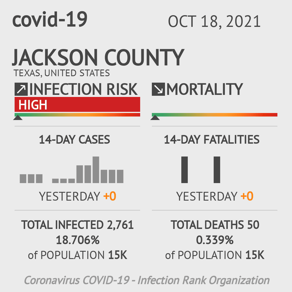 Jackson County Coronavirus Covid-19 Risk of Infection on October 29, 2020