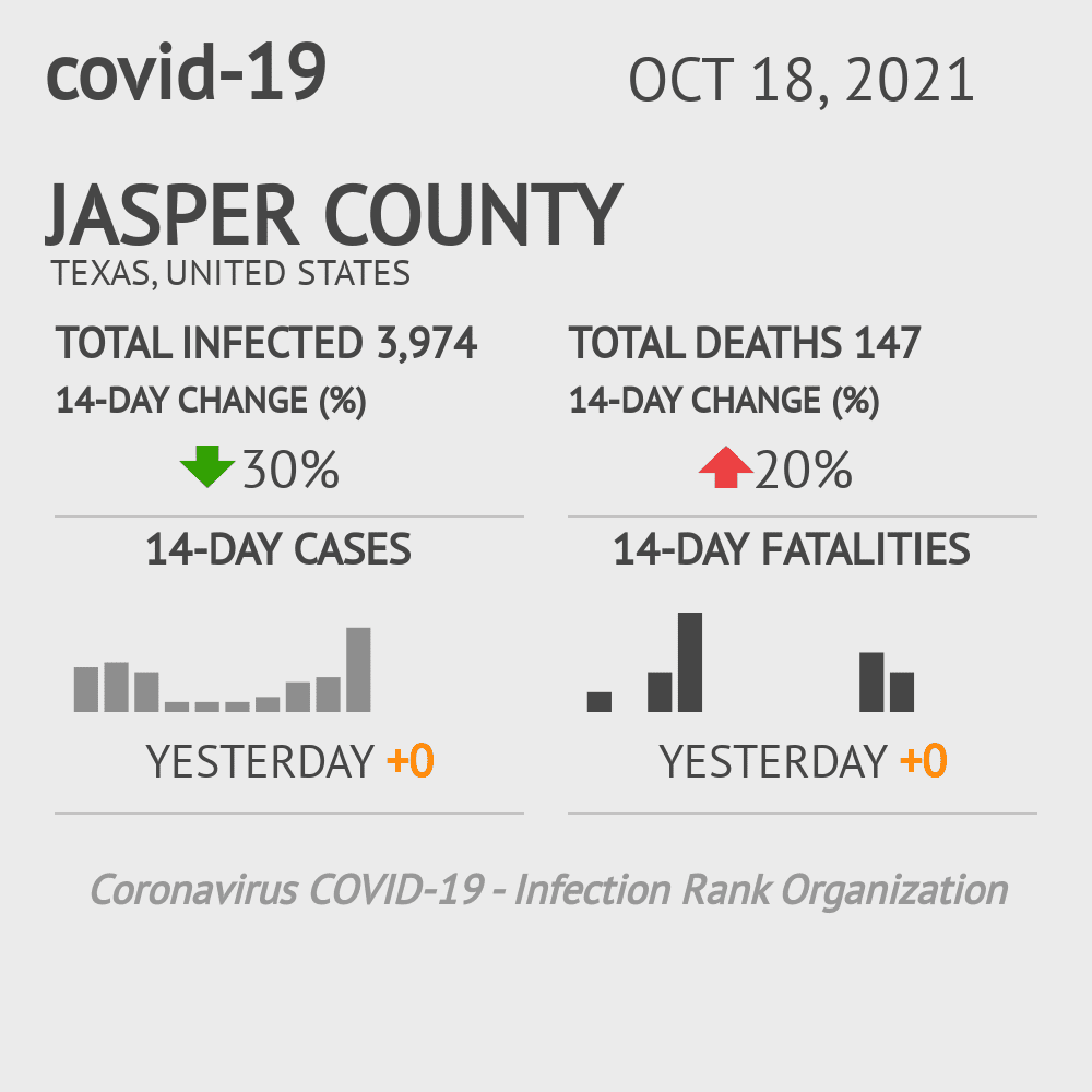 Jasper County Coronavirus Covid-19 Risk of Infection on October 16, 2020