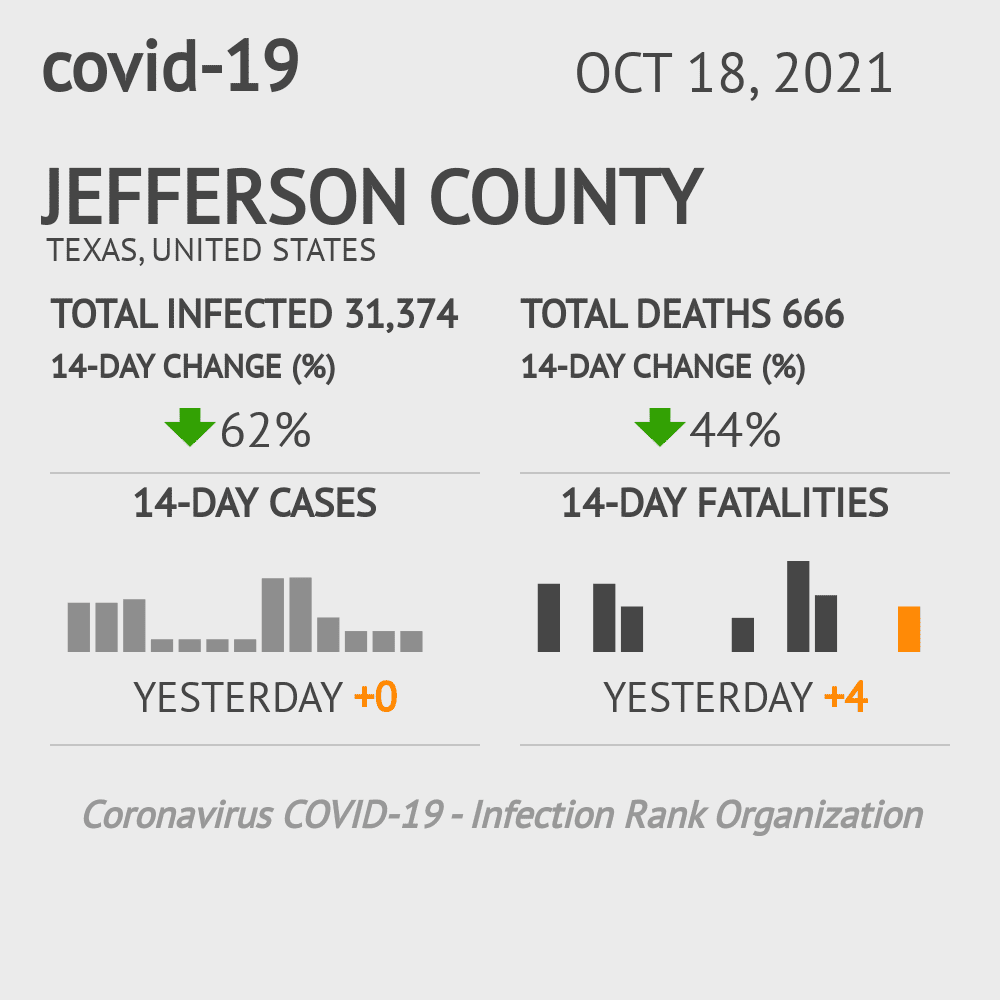Jefferson County Coronavirus Covid-19 Risk of Infection on February 26, 2021