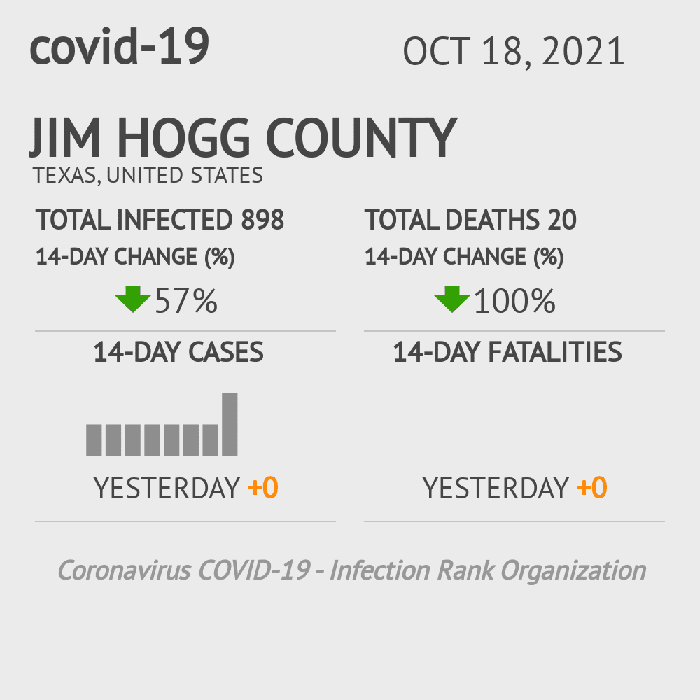 Jim Hogg County Coronavirus Covid-19 Risk of Infection on February 25, 2021
