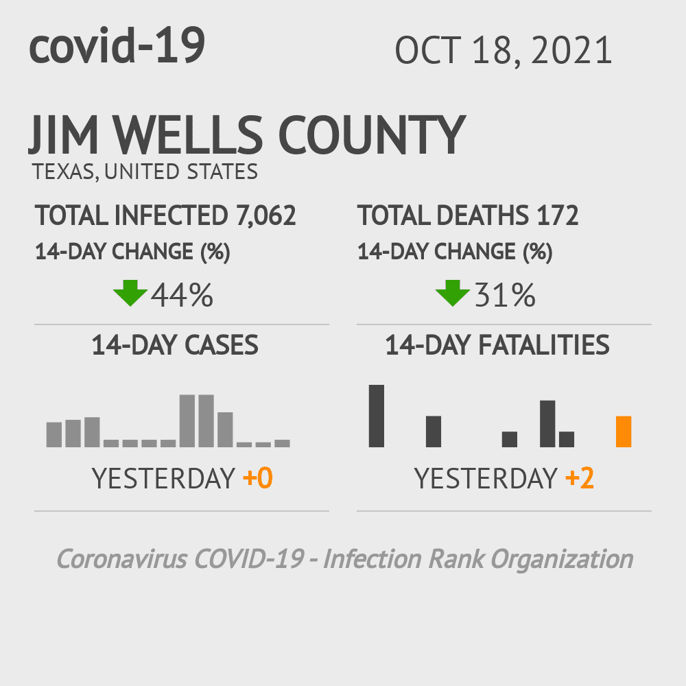 Jim Wells County Coronavirus Covid-19 Risk of Infection on October 26, 2020
