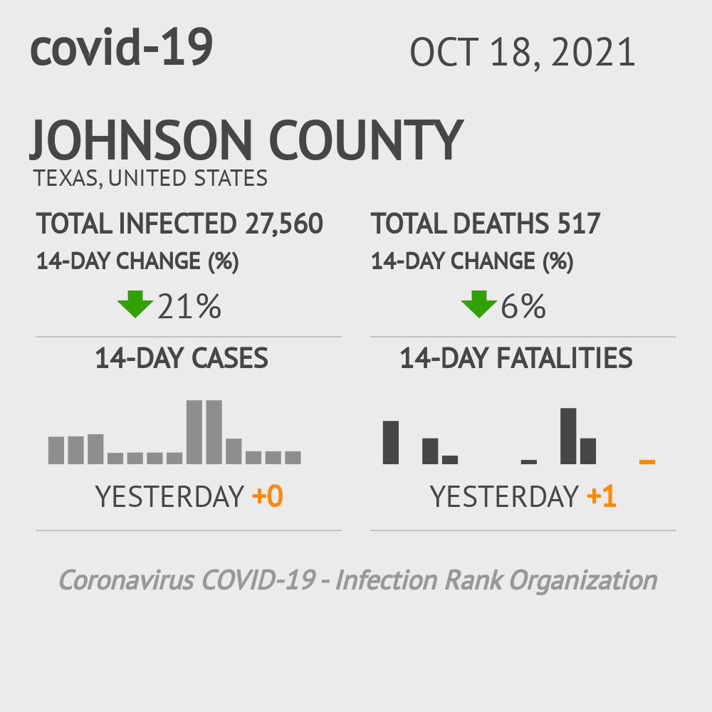 Johnson County Coronavirus Covid-19 Risk of Infection on October 30, 2020