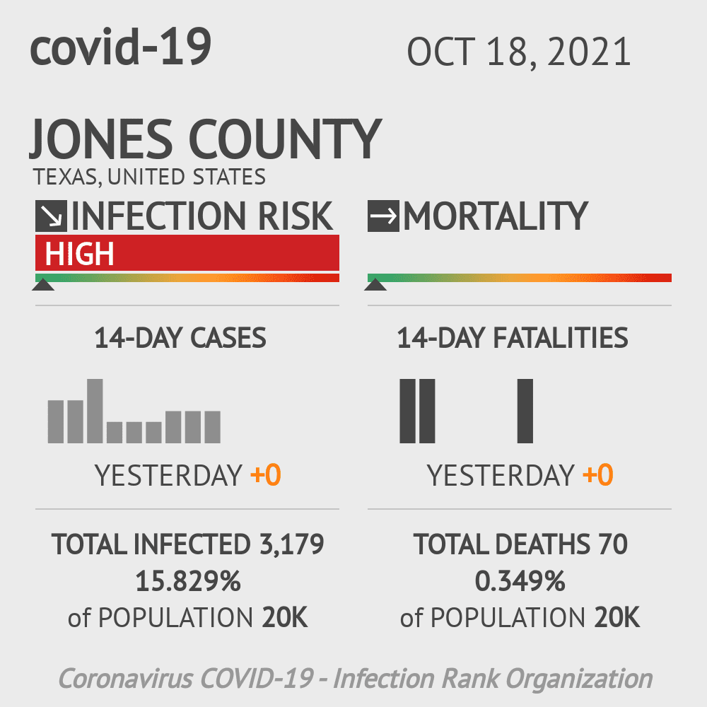 Jones County Coronavirus Covid-19 Risk of Infection on October 16, 2020