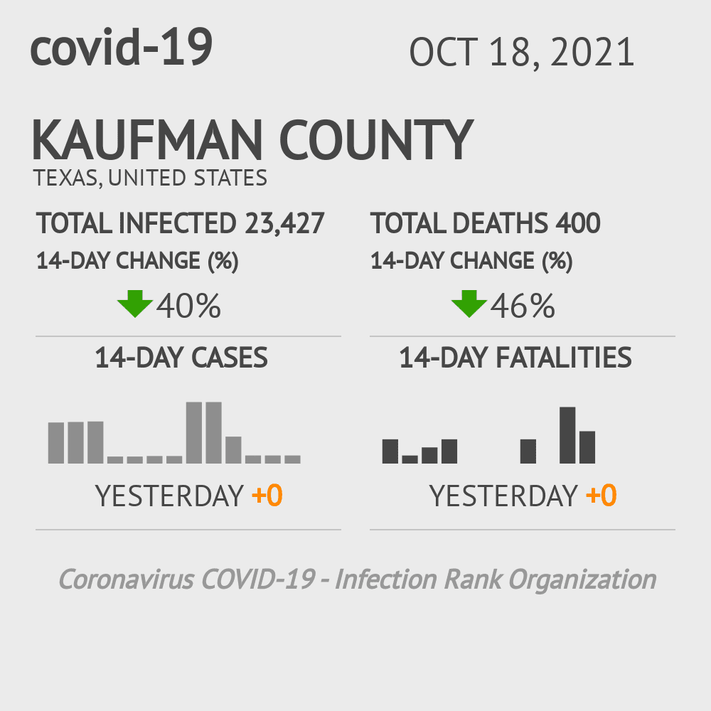 Kaufman County Coronavirus Covid-19 Risk of Infection on October 16, 2020