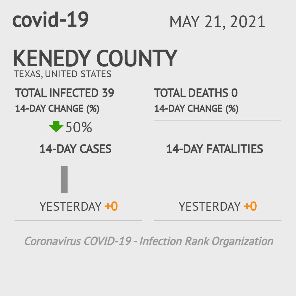 Kenedy County Coronavirus Covid-19 Risk of Infection on November 29, 2020