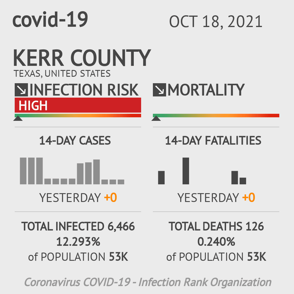 Kerr County Coronavirus Covid-19 Risk of Infection on October 28, 2020