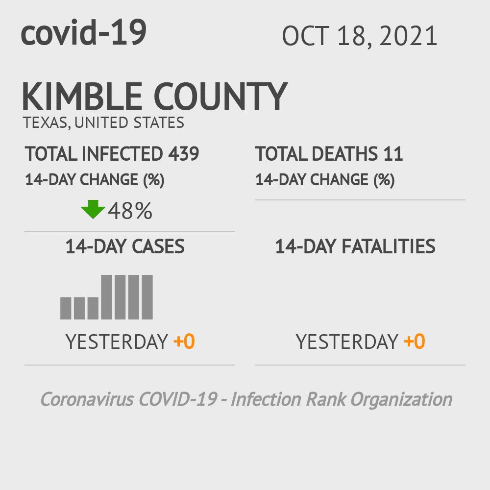 Kimble County Coronavirus Covid-19 Risk of Infection on November 30, 2020
