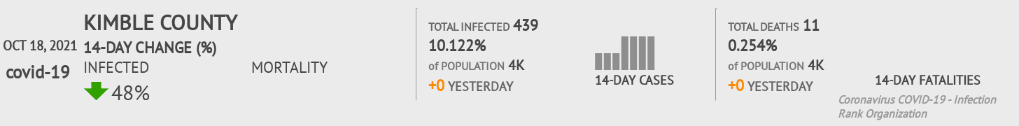 Kimble County Coronavirus Covid-19 Risk of Infection on July 24, 2021
