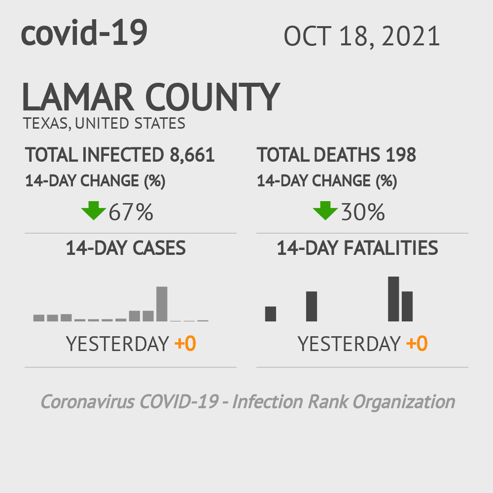 Lamar County Coronavirus Covid-19 Risk of Infection on October 16, 2020