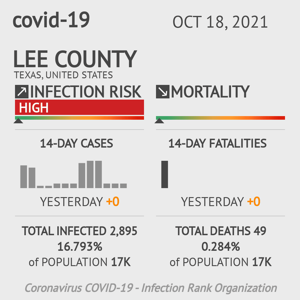 Lee County Coronavirus Covid-19 Risk of Infection on November 26, 2020