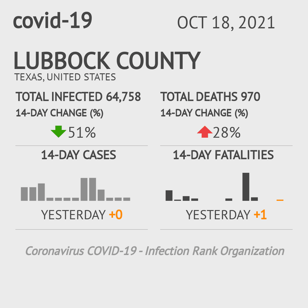Lubbock County Coronavirus Covid-19 Risk of Infection on October 16, 2020