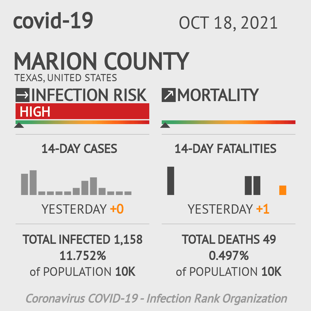 Marion County Coronavirus Covid-19 Risk of Infection on January 21, 2021