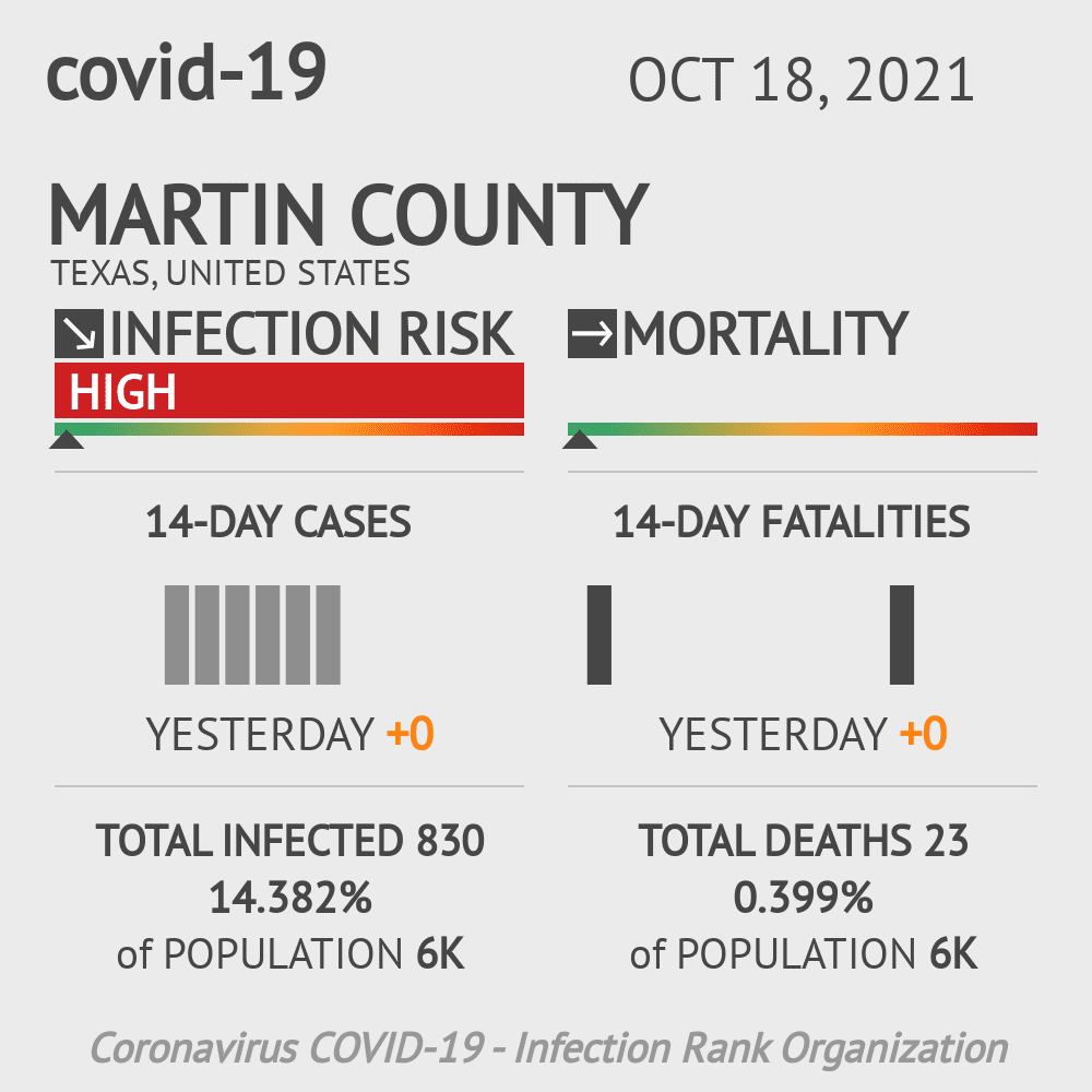 Martin County Coronavirus Covid-19 Risk of Infection on February 26, 2021