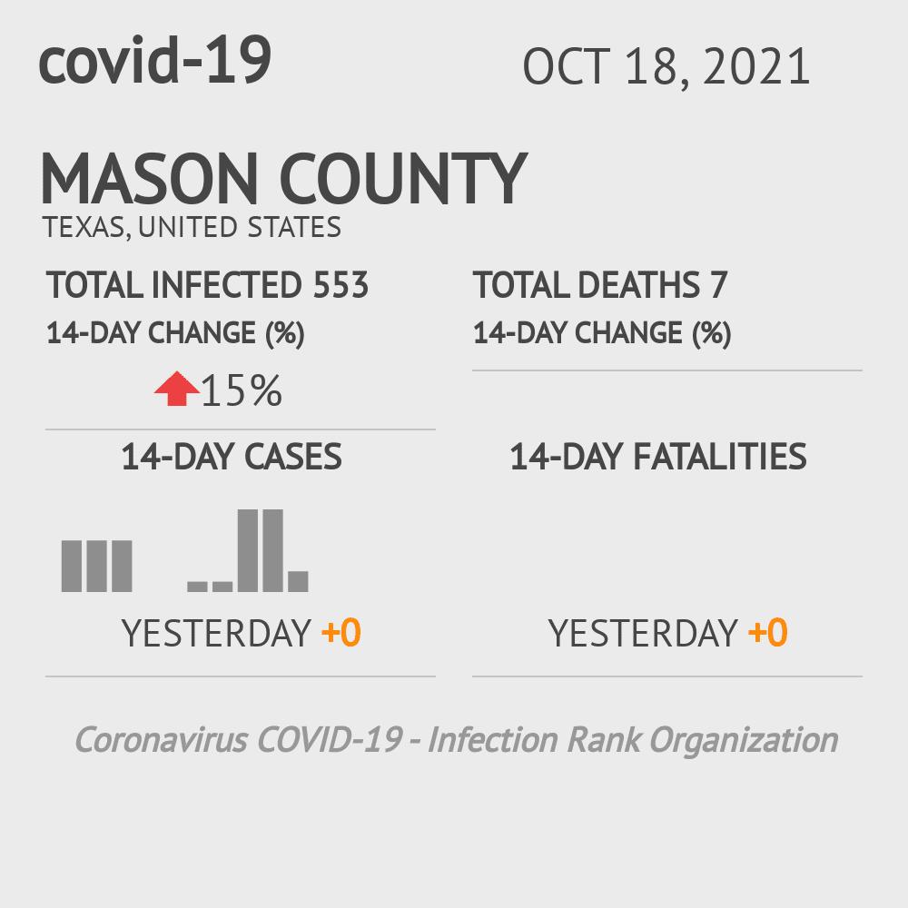 Mason County Coronavirus Covid-19 Risk of Infection on March 23, 2021