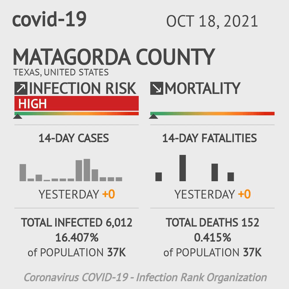 Matagorda County Coronavirus Covid-19 Risk of Infection on October 29, 2020