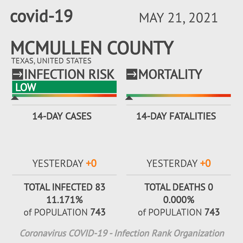 McMullen County Coronavirus Covid-19 Risk of Infection on November 27, 2020