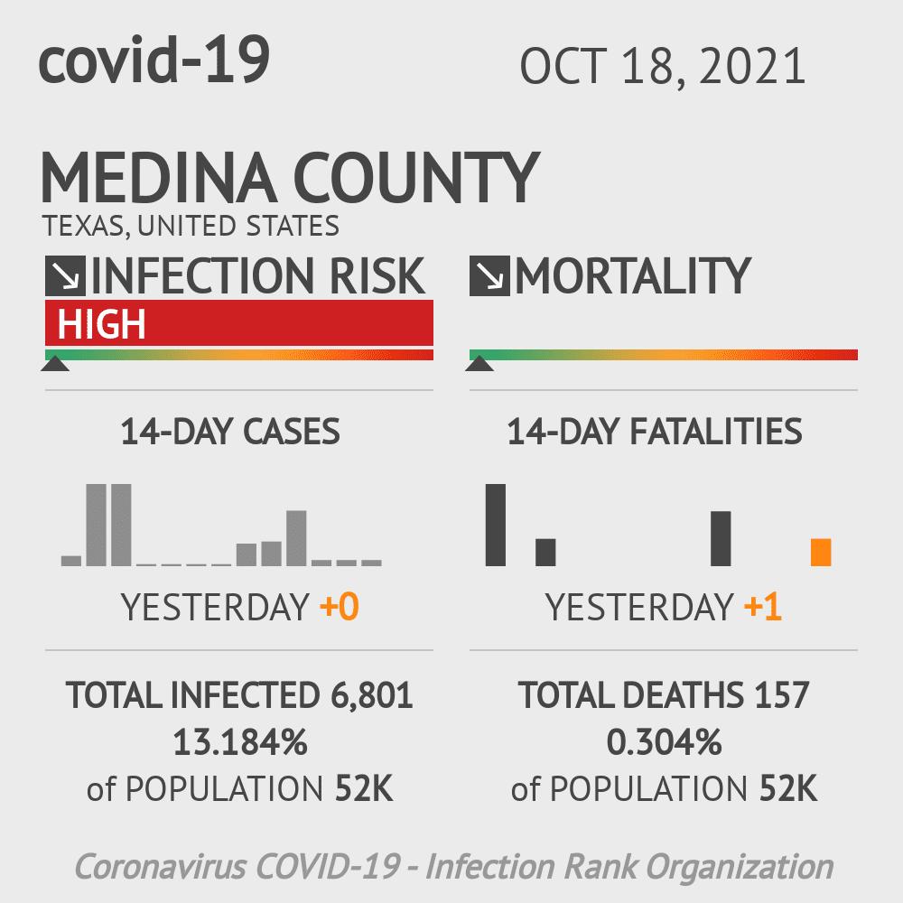 Medina County Coronavirus Covid-19 Risk of Infection on October 27, 2020