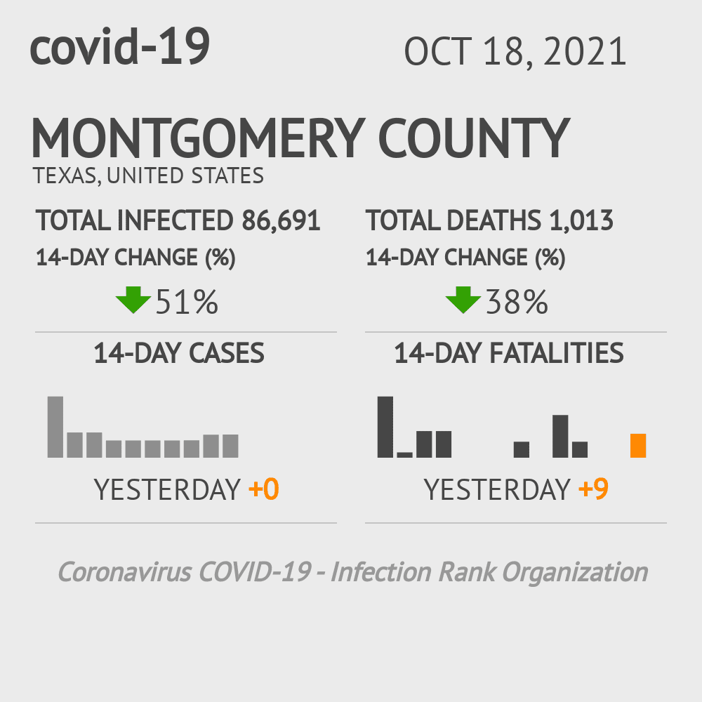 Montgomery County Coronavirus Covid-19 Risk of Infection on November 24, 2020