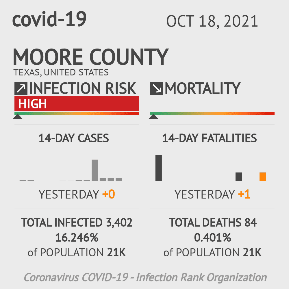 Moore County Coronavirus Covid-19 Risk of Infection on November 25, 2020