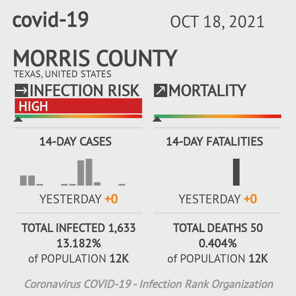 Morris County Coronavirus Covid-19 Risk of Infection on October 29, 2020