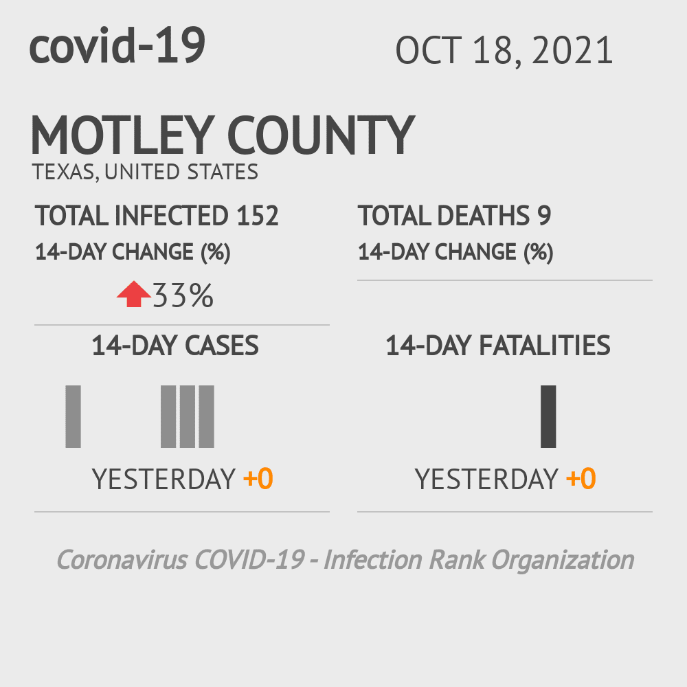 Motley County Coronavirus Covid-19 Risk of Infection on November 29, 2020