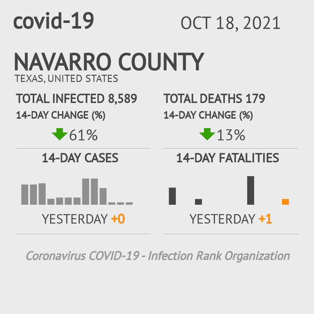 Navarro County Coronavirus Covid-19 Risk of Infection on October 18, 2020