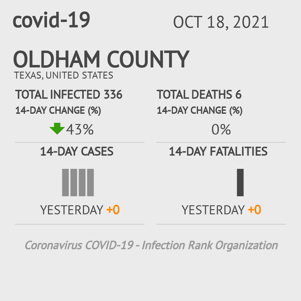 Oldham County Coronavirus Covid-19 Risk of Infection on October 16, 2020