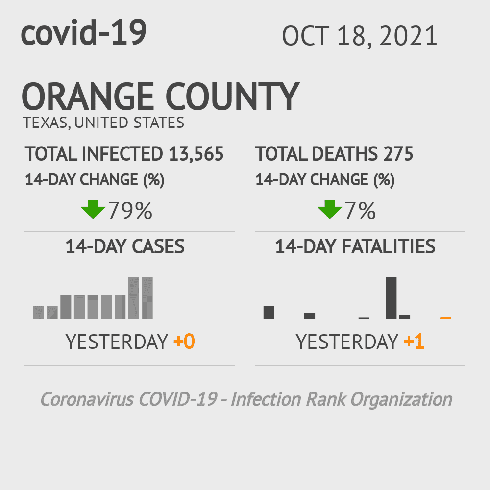 Orange County Coronavirus Covid-19 Risk of Infection on March 23, 2021
