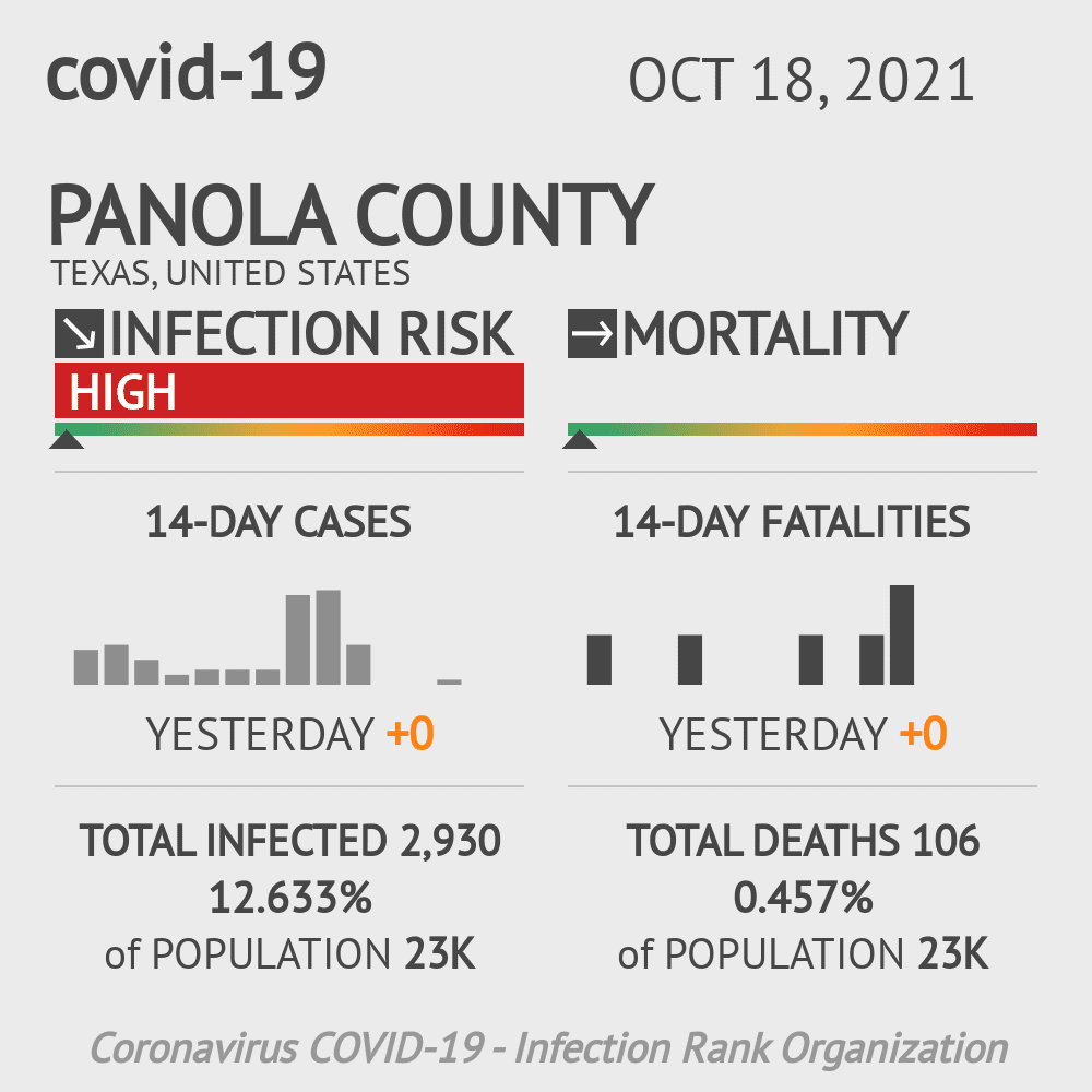 Panola County Coronavirus Covid-19 Risk of Infection on February 25, 2021