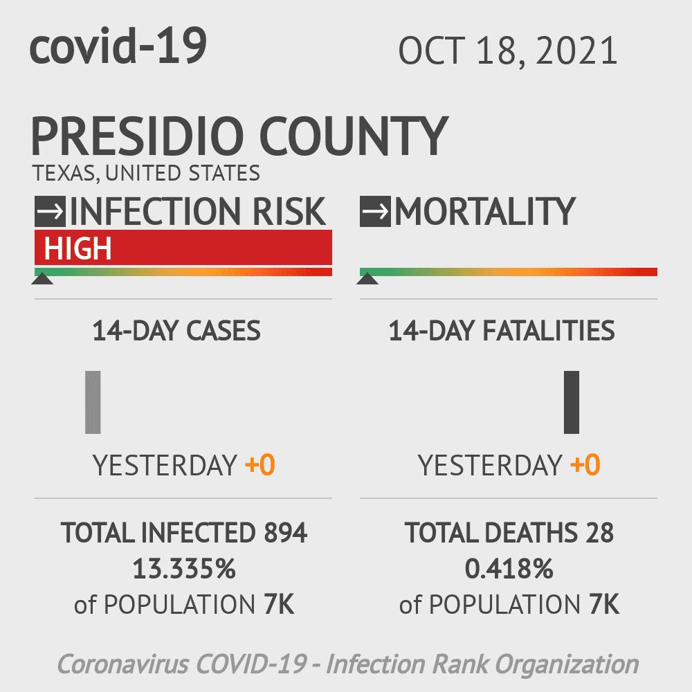 Presidio County Coronavirus Covid-19 Risk of Infection on February 28, 2021