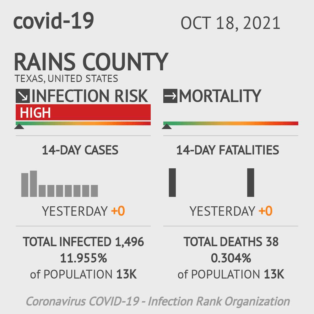 Rains County Coronavirus Covid-19 Risk of Infection on November 29, 2020