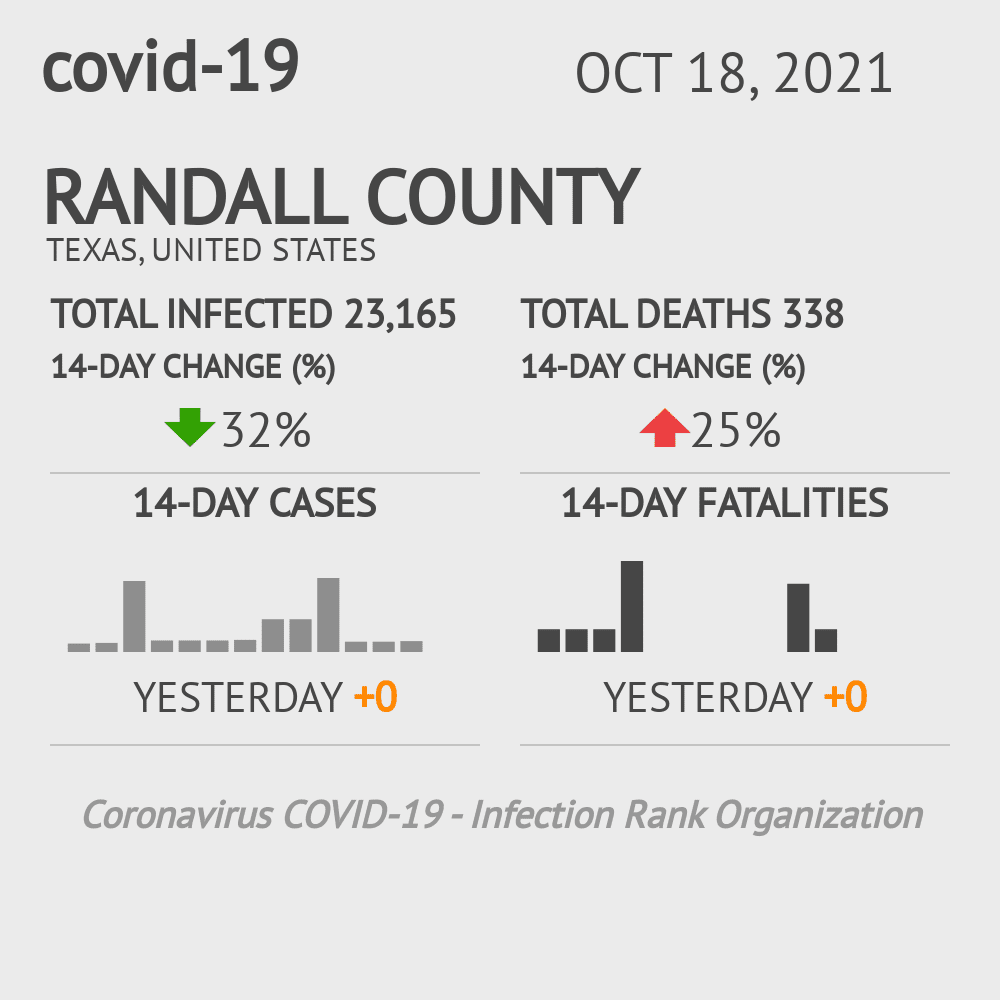 Randall County Coronavirus Covid-19 Risk of Infection on October 30, 2020