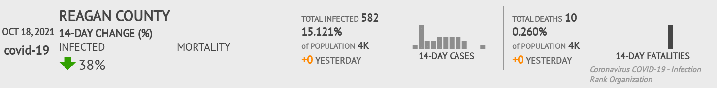 Reagan County Coronavirus Covid-19 Risk of Infection on July 24, 2021
