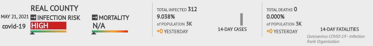 Real County Coronavirus Covid-19 Risk of Infection on November 27, 2020