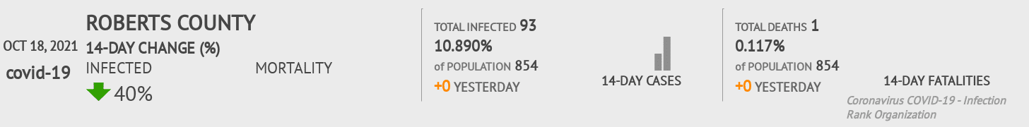 Roberts County Coronavirus Covid-19 Risk of Infection on March 23, 2021