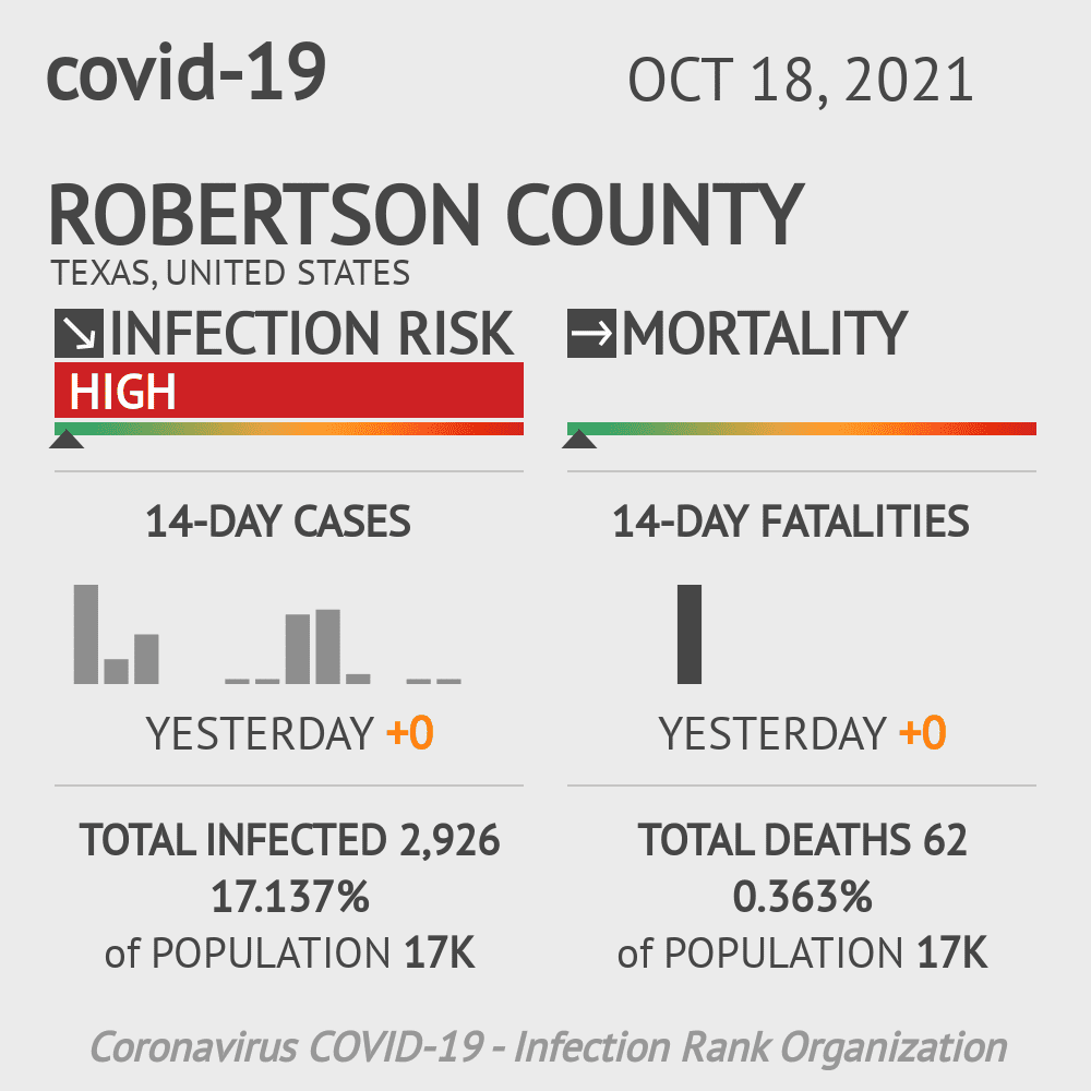 Robertson County Coronavirus Covid-19 Risk of Infection on November 29, 2020