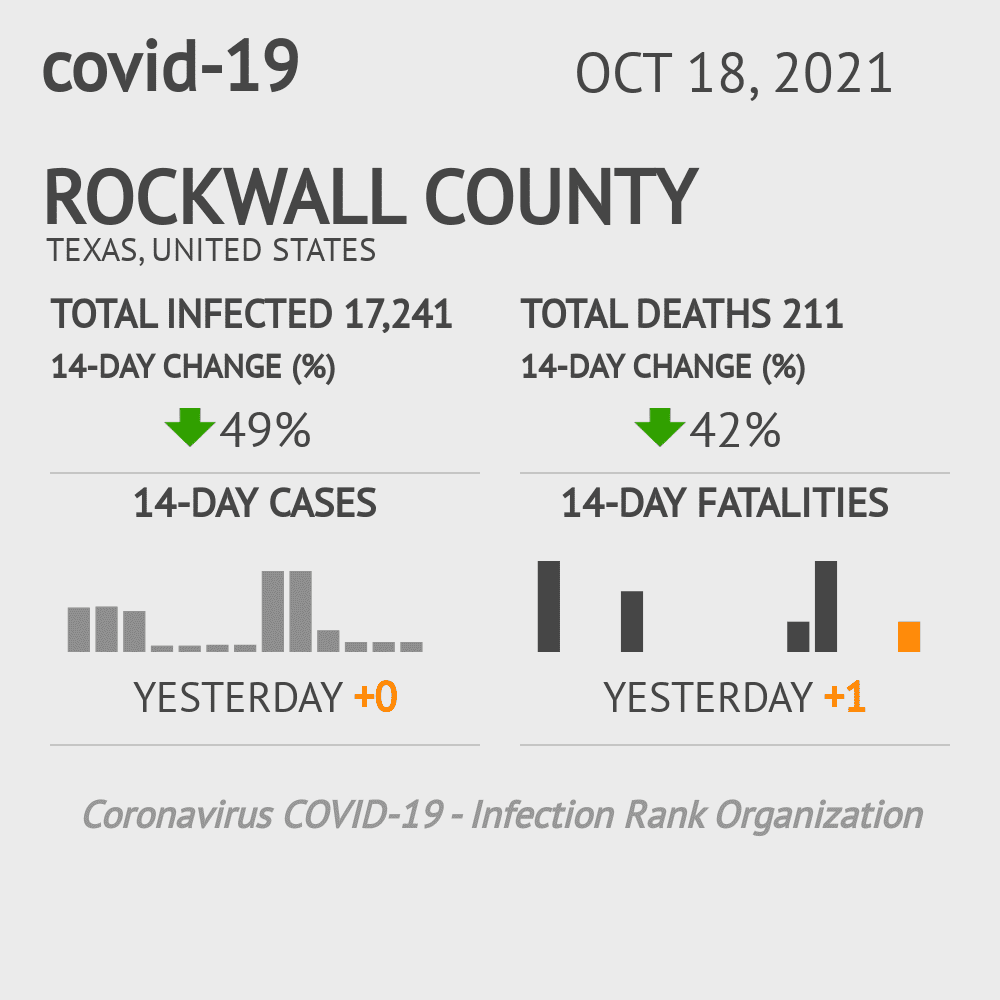 Rockwall County Coronavirus Covid-19 Risk of Infection on December 04, 2020
